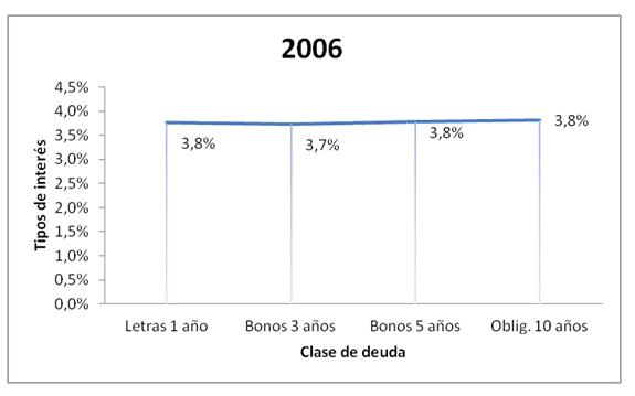 Tipos de interés a 31/12/2006