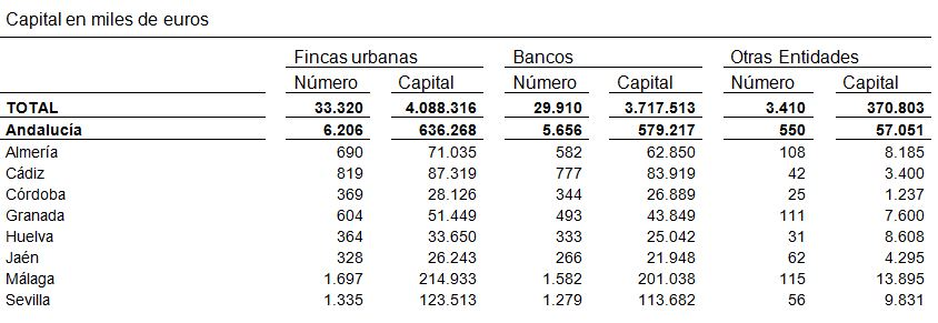 Hipotecas firmadas en Sevilla
