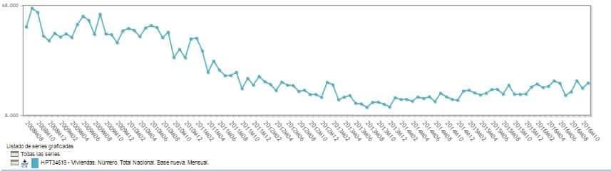 Hipotecas registradas de 2008 a 2016