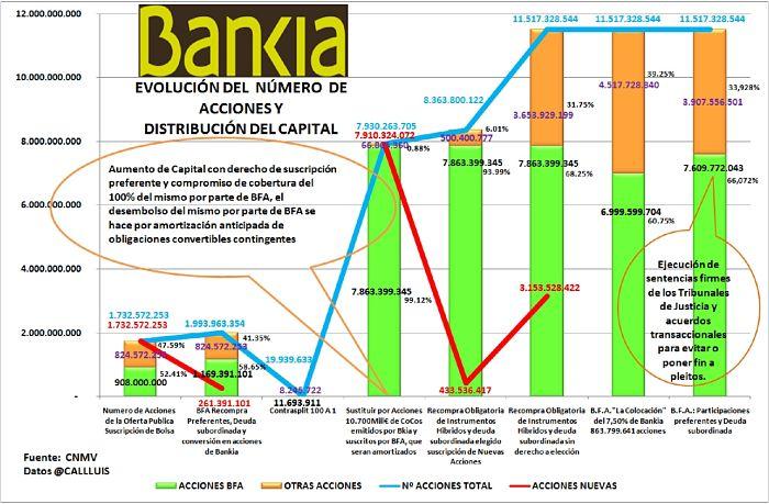 Bankia y evolución de sus acciones