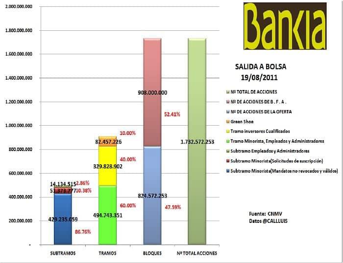 Gráfica de salida a Bolsa de Bankia