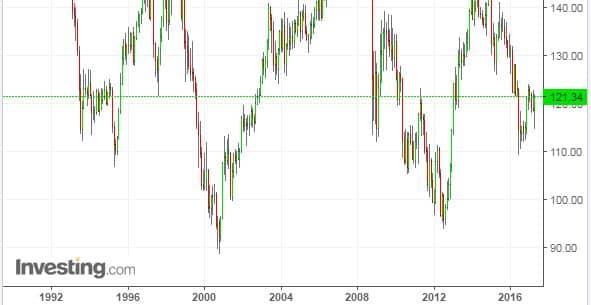 Gráfica tipo de cambio Euro Yen