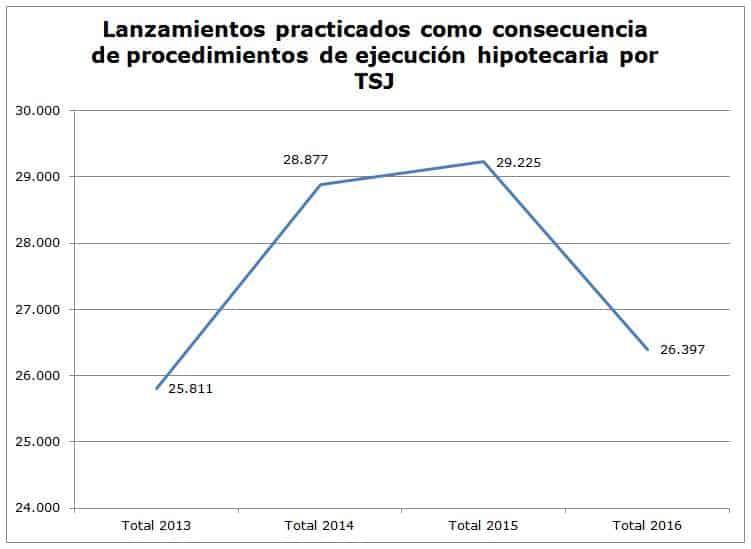 Desahucios por hipoteca en España 2013-2016