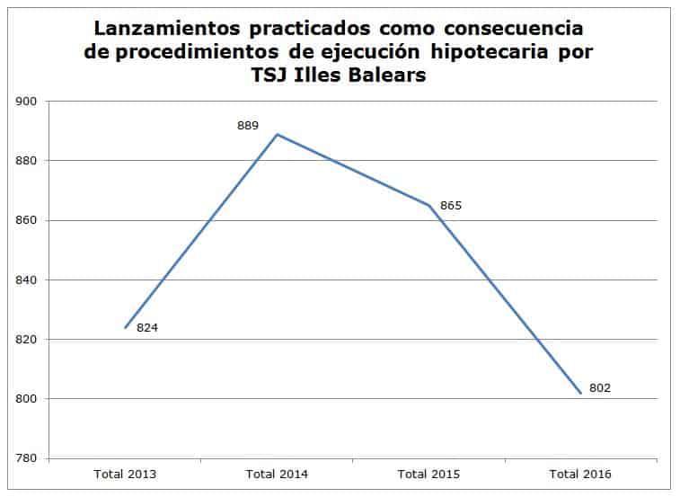 Número de desahucios hipotecarios en Illes Balears 2013-2016
