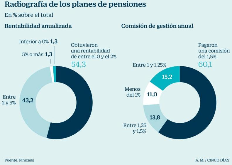 Rentabilidad planes de pensiones a 15 años
