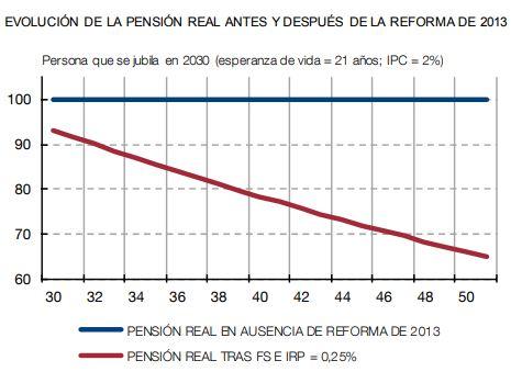 El futuro de las pensiones en términos reales