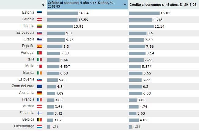Tipos de interés de los préstamos en Europa