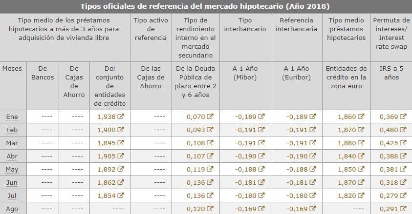 Euribor y tipos de interés del mercado hipotecario en 2018