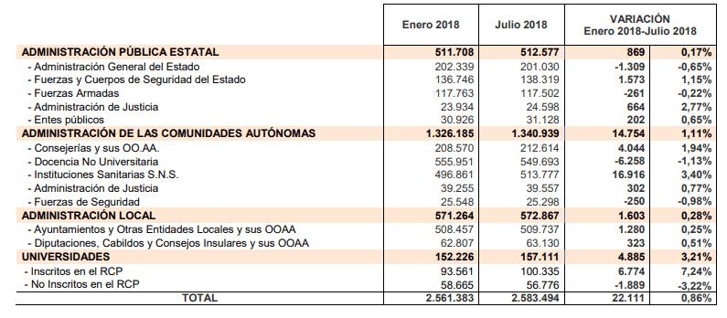 Total de funcionarios en julio de 2018
