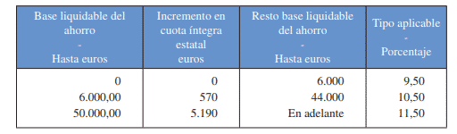 Gravamen estatal del ahorro Declaración de Renta 2018