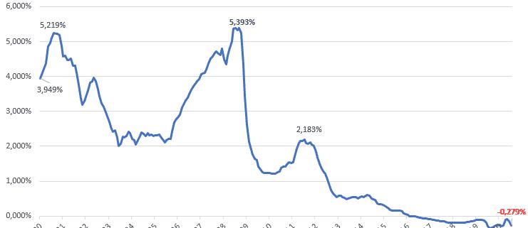 volución histórica del Euribor a un año (enero 2000 a julio 2020)