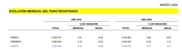 Comparativa desempleo marzo 2019 y 2020