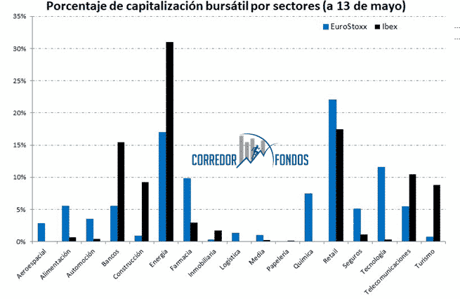 comparativa sectores Ibex y EuroStoxx