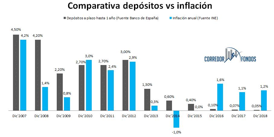 Depósitos vs inflación