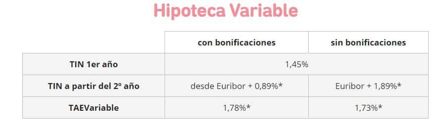 Condiciones de Hipoteca Variable de Kutxabank