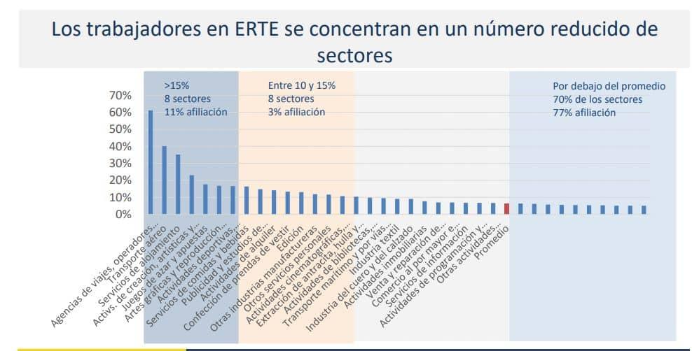 Porcentaje de personas en ERTE por sectores a agosto de 2020