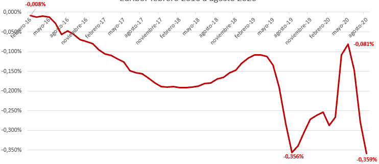Euribor de agosto de 2020