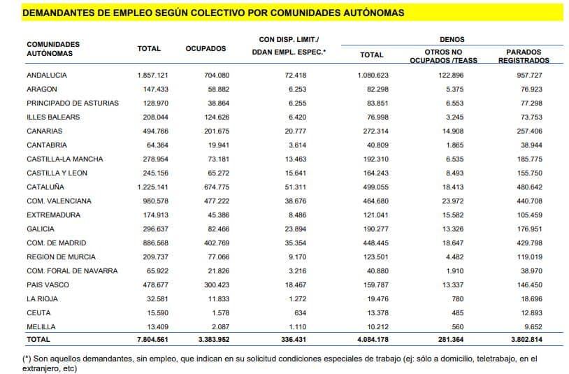 Demandantes de empleo por CC.AA. en agosto de 2020