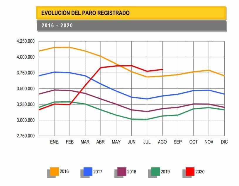 Evolución paro registrado hasta agosto de 2020 (comparativa 2016 a 2020)