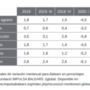 Economia Illes Balears 2020