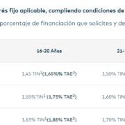 Hipotecas para funcionarios Openbank