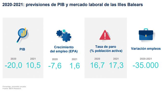 Economía Illes Balears 2020 a 2021