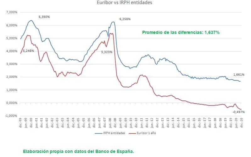 Gráfico de la evolución del Euribor y del IRPH 2000 a 2021
