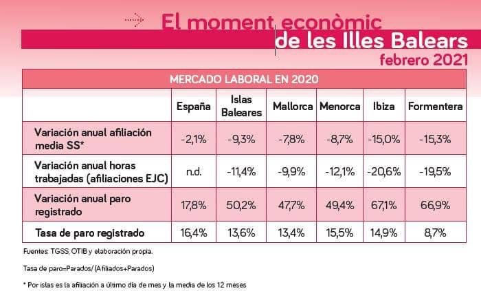El moment econòmic Illes Balears a febrer 2021