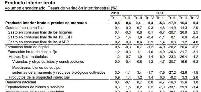 PIB de 2020