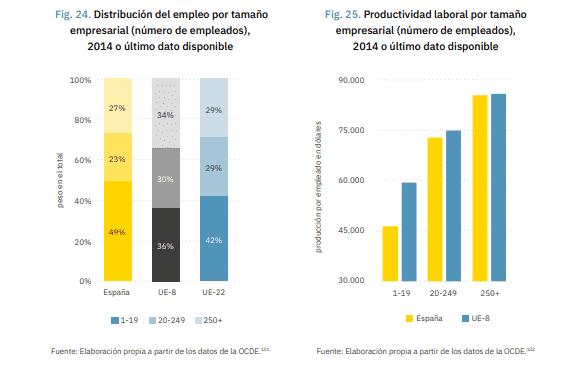 Productividad en España