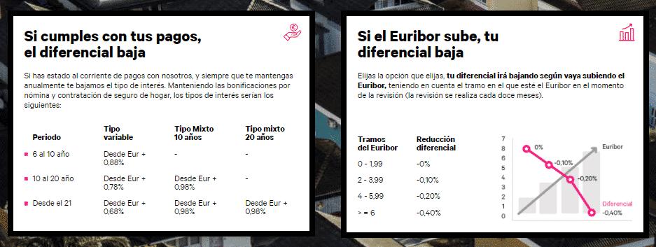 Diferenciales de las hipotecas de Evo Banco