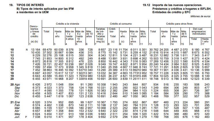 Datos de contratación de hipotecas del primer semestre de 2021