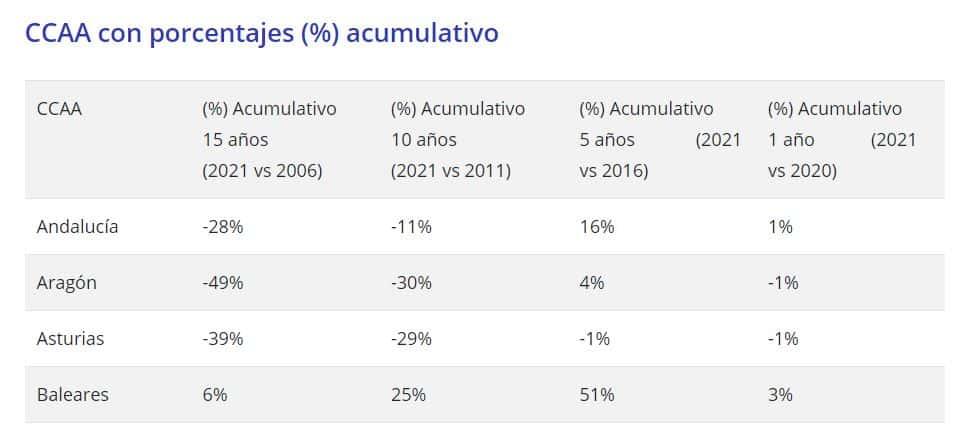 Precio de la vivienda en Baleares según Fotocasa