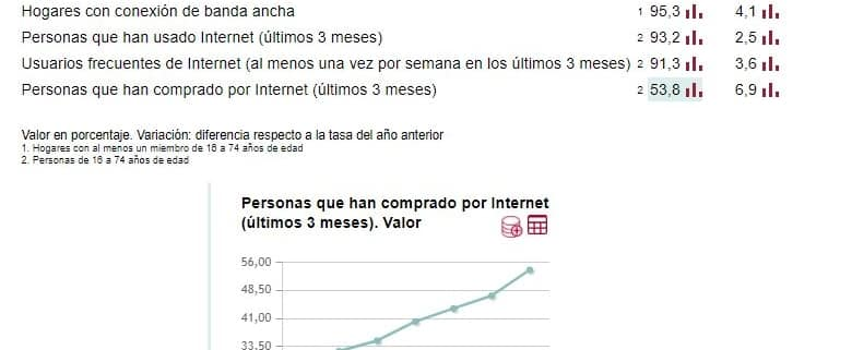 Comercio electrónico en España en 2020 (Datos INE)